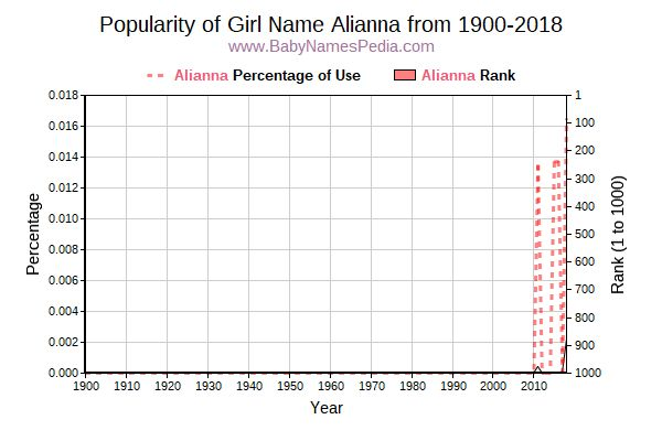 Popularity Trend  for Alianna  from 1900 to 2015