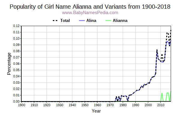 Variant Popularity Trend  for Alianna  from 1900 to 2015
