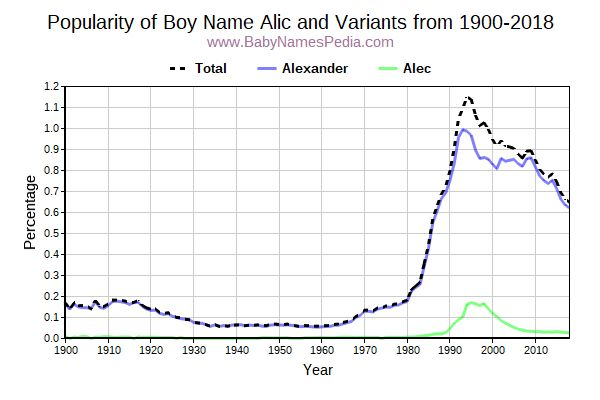 Variant Popularity Trend  for Alic  from 1900 to 2017