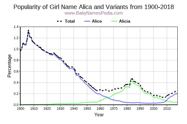 Variant Popularity Trend  for Alica  from 1900 to 2016