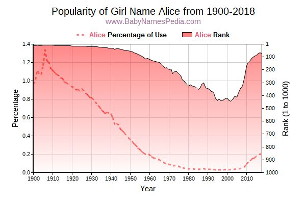 Popularity Trend  for Alice  from 1900 to 2015