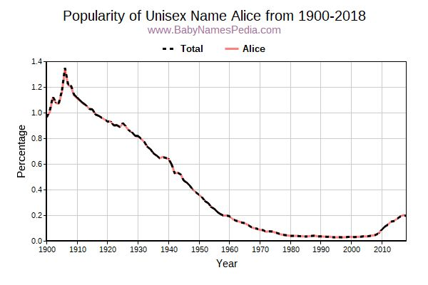 Unisex Popularity Trend  for Alice  from 1900 to 2015