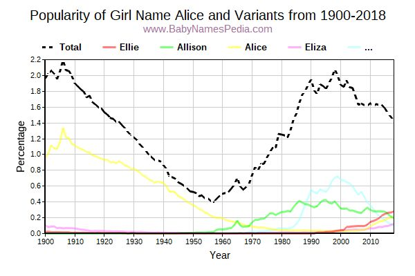 Variant Popularity Trend  for Alice  from 1900 to 2015