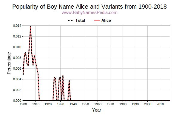 Variant Popularity Trend  for Alice  from 1900 to 2017