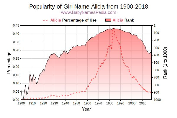 Popularity Trend  for Alicia  from 1900 to 2016