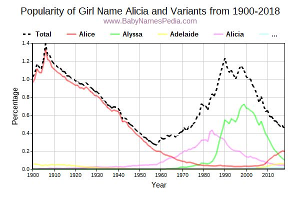 Variant Popularity Trend  for Alicia  from 1900 to 2016