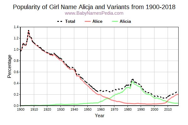 Variant Popularity Trend  for Alicja  from 1900 to 2017