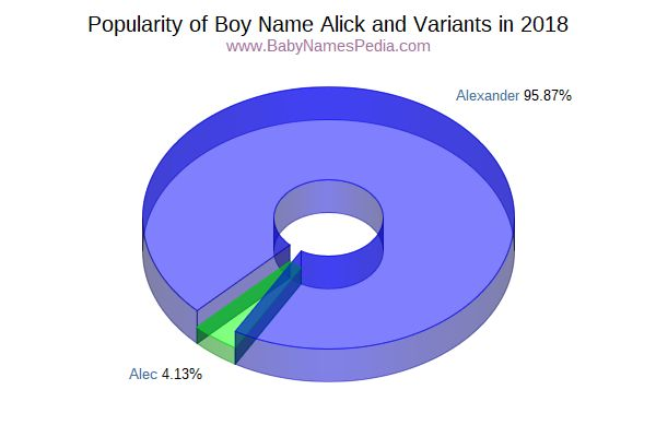Variant Popularity Chart  for Alick  in 2017