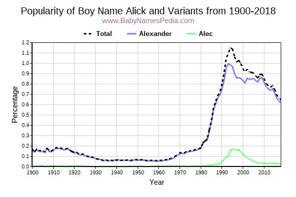Variant Popularity Trend  for Alick  from 1900 to 2017