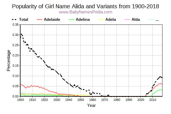 Variant Popularity Trend  for Alida  from 1900 to 2017