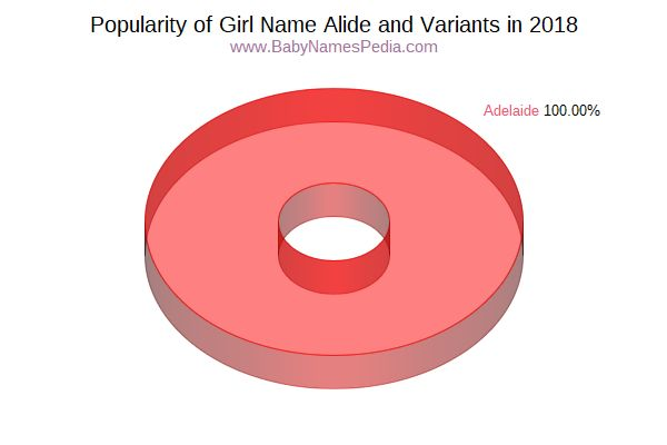 Variant Popularity Chart  for Alide  in 2015