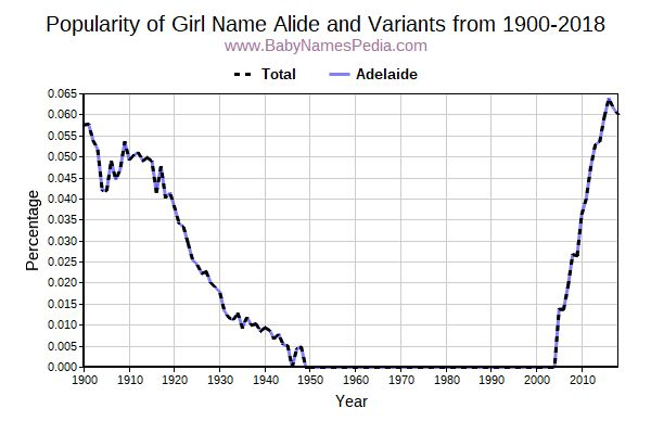 Variant Popularity Trend  for Alide  from 1900 to 2016