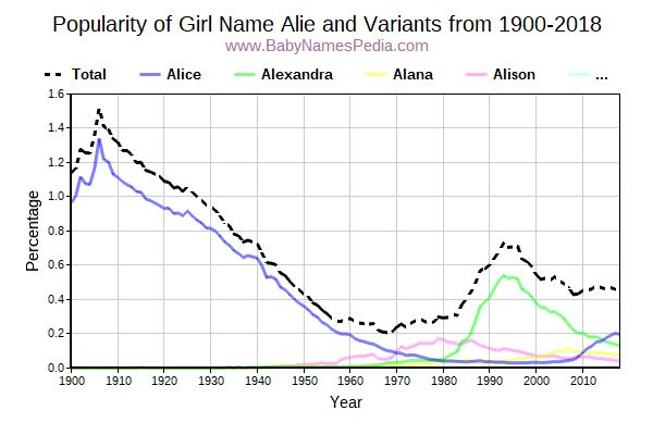 Variant Popularity Trend  for Alie  from 1900 to 2016