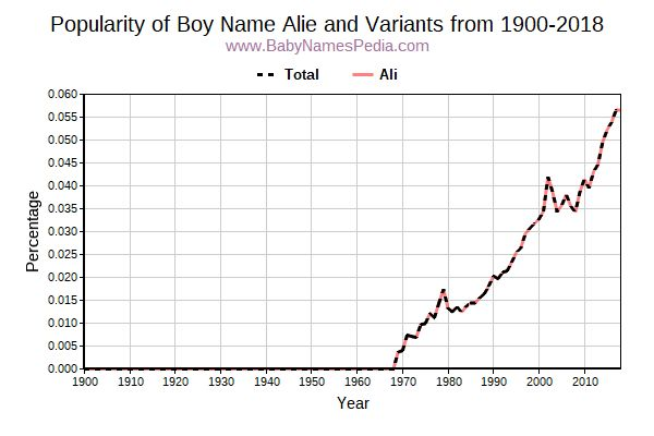 Variant Popularity Trend  for Alie  from 1900 to 2017