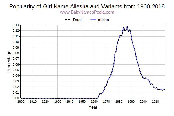 Variant Popularity Trend  for Aliesha  from 1900 to 2017