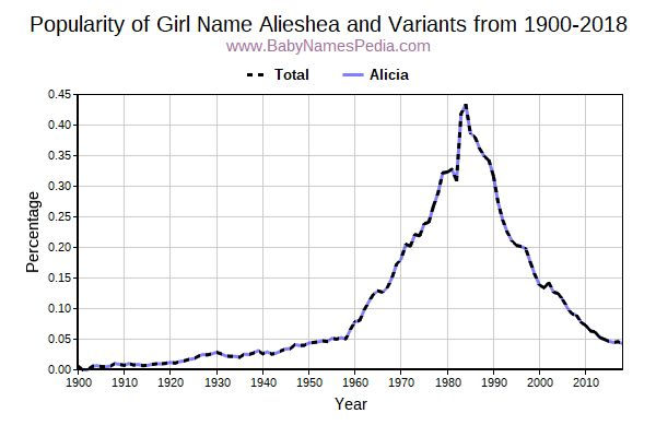 Variant Popularity Trend  for Alieshea  from 1900 to 2017