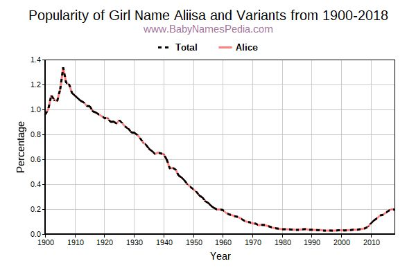 Variant Popularity Trend  for Aliisa  from 1900 to 2016