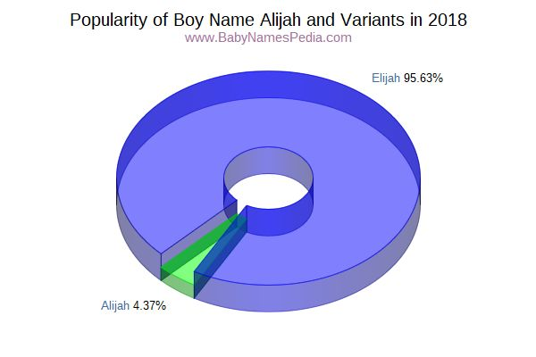 Variant Popularity Chart  for Alijah  in 2017