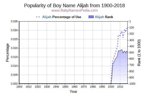 Popularity Trend  for Alijah  from 1900 to 2017