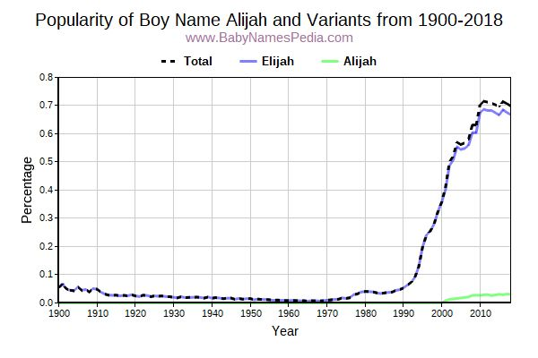 Variant Popularity Trend  for Alijah  from 1900 to 2017