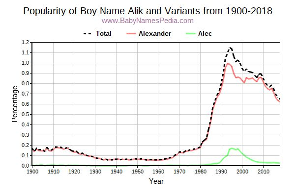 Variant Popularity Trend  for Alik  from 1900 to 2017