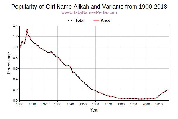 Variant Popularity Trend  for Alikah  from 1900 to 2015