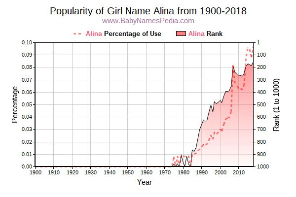 Popularity Trend  for Alina  from 1900 to 2016