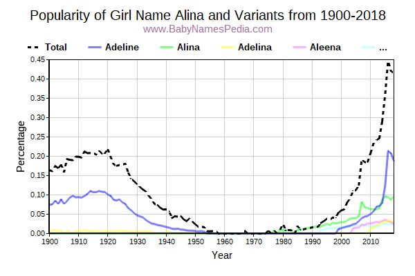 Variant Popularity Trend  for Alina  from 1900 to 2016