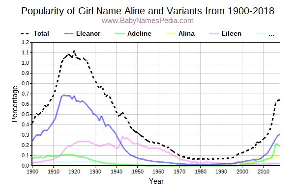 Variant Popularity Trend  for Aline  from 1900 to 2018