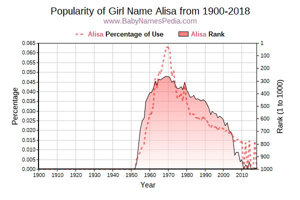 Popularity Trend  for Alisa  from 1900 to 2016