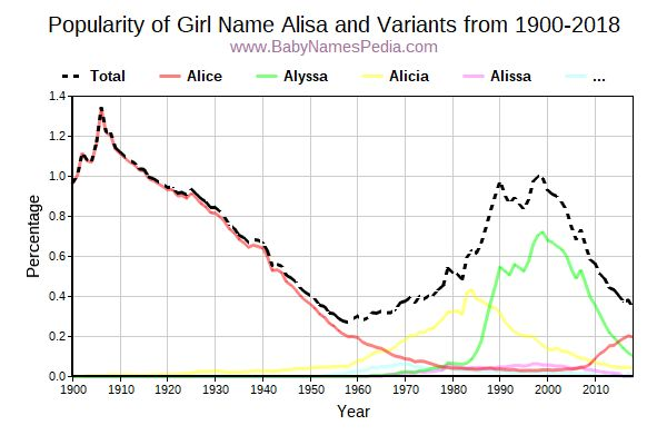 Variant Popularity Trend  for Alisa  from 1900 to 2016