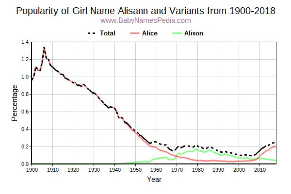 Variant Popularity Trend  for Alisann  from 1900 to 2017