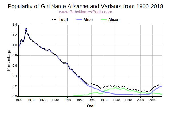 Variant Popularity Trend  for Alisanne  from 1900 to 2017