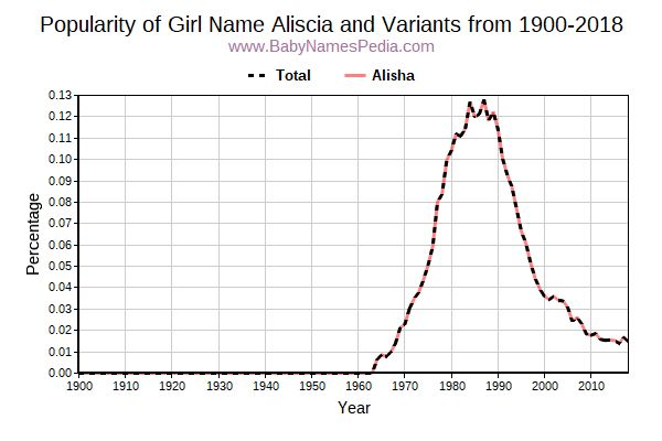 Variant Popularity Trend  for Aliscia  from 1900 to 2017