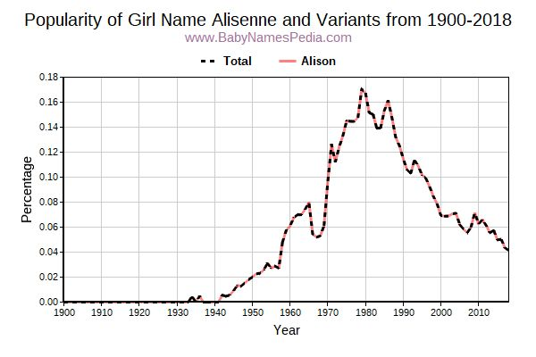 Variant Popularity Trend  for Alisenne  from 1900 to 2018