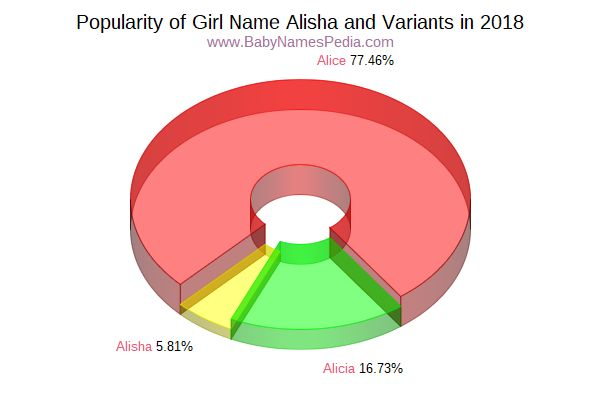 Variant Popularity Chart  for Alisha  in 2016