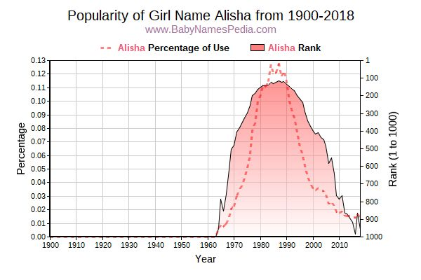Popularity Trend  for Alisha  from 1900 to 2016