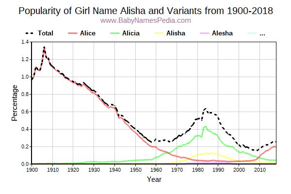 Variant Popularity Trend  for Alisha  from 1900 to 2016