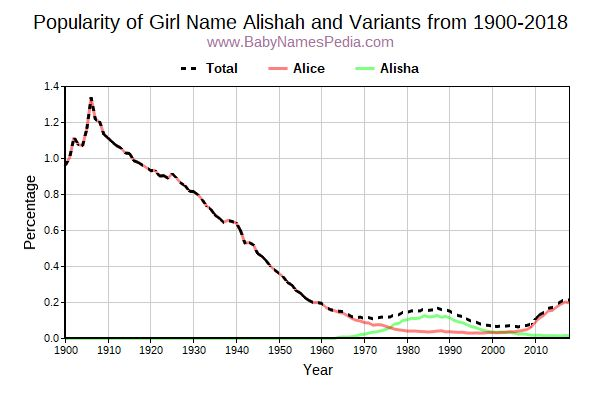 Variant Popularity Trend  for Alishah  from 1900 to 2017