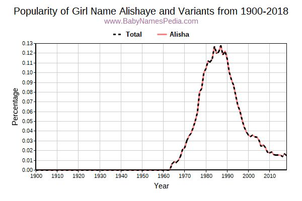 Variant Popularity Trend  for Alishaye  from 1900 to 2016