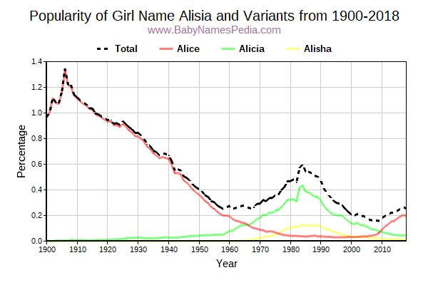 Variant Popularity Trend  for Alisia  from 1900 to 2017