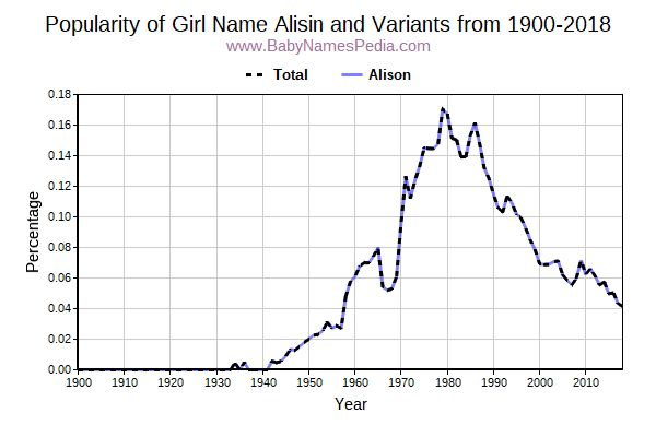 Variant Popularity Trend  for Alisin  from 1900 to 2018