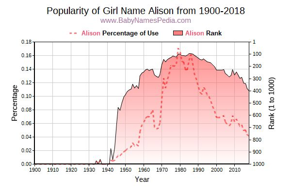 Popularity Trend  for Alison  from 1900 to 2015