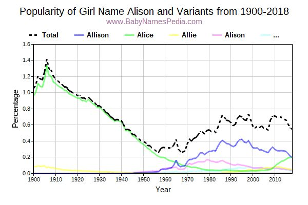 Variant Popularity Trend  for Alison  from 1900 to 2017