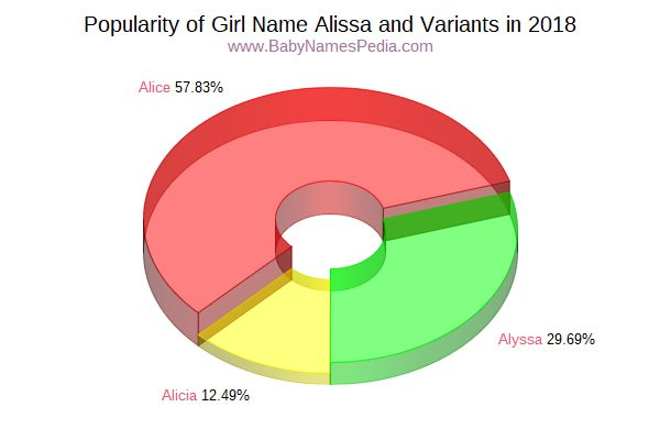 Variant Popularity Chart  for Alissa  in 2017