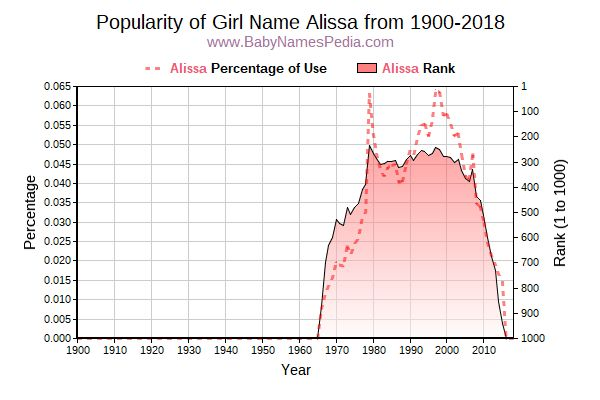 Popularity Trend  for Alissa  from 1900 to 2017