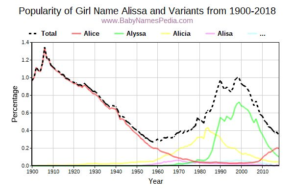 Variant Popularity Trend  for Alissa  from 1900 to 2017