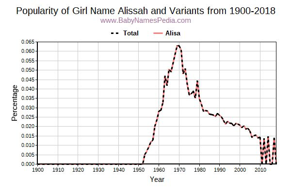 Variant Popularity Trend  for Alissah  from 1900 to 2016