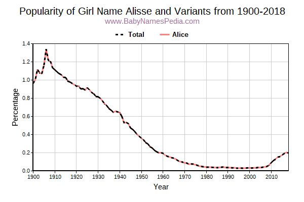 Variant Popularity Trend  for Alisse  from 1900 to 2018