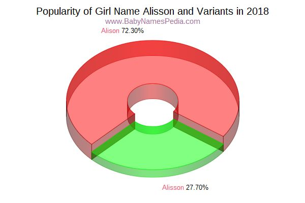 Variant Popularity Chart  for Alisson  in 2018